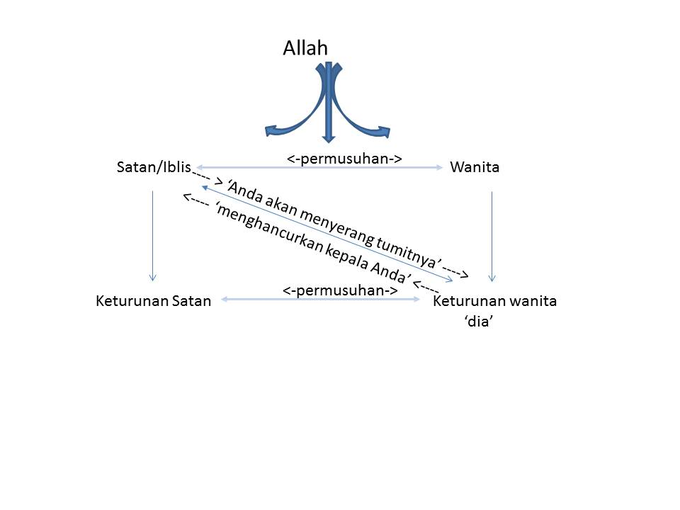 the offspring diagram for sign of adam
